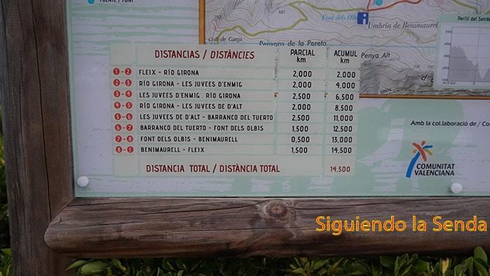 DISTANCIAS_BARRANCO_DEL_INFIERNO_FLEIX